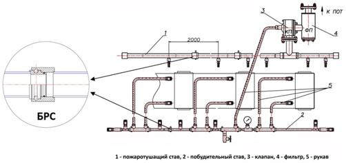 установка пожаротушения ленточного конвейера уптлк